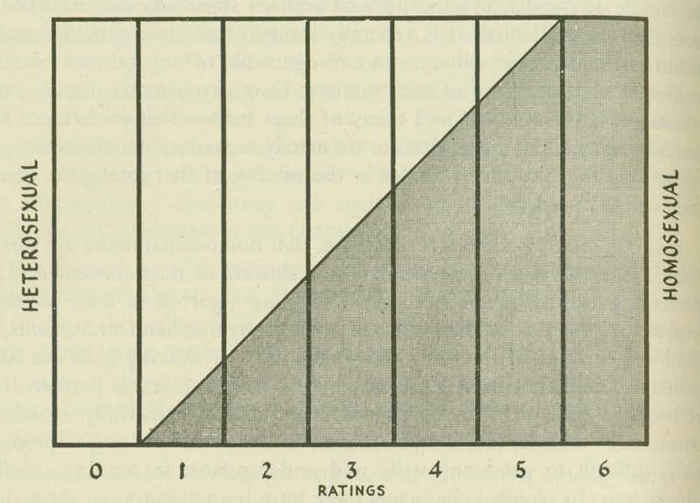 The Kinsey Scale plots human sexuality along a continuum shown here from zero (heterosexual) to six (homosexual)