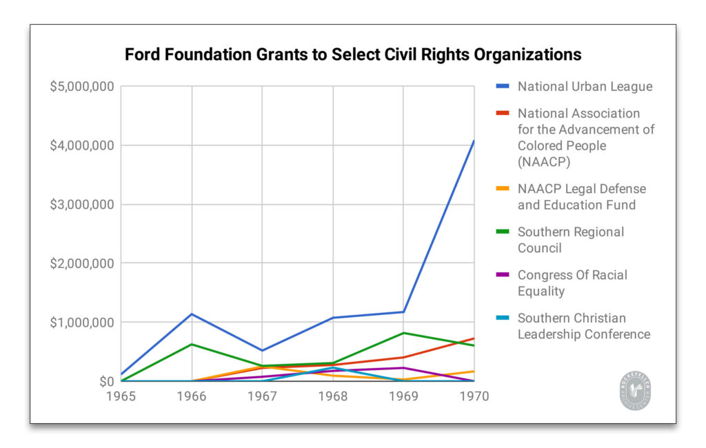 Graph showing the amounts of Ford Foundation money that went to each of six civil rights organizations. The largest recipient by far is the National Urban League, with just over four million dollars annual by 1970. Others do not even approach $500,000.